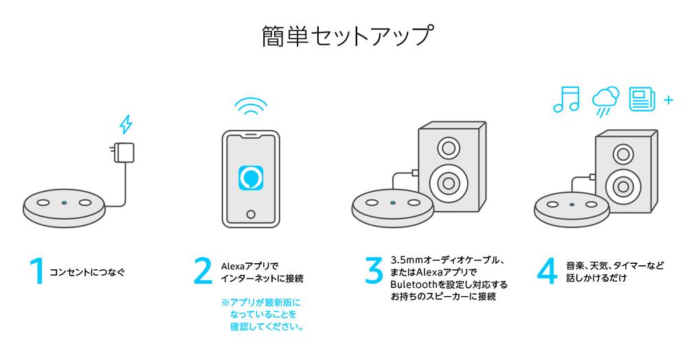 エコーインプットの接続方法