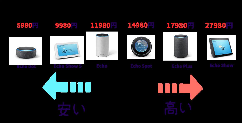 Amazon Echoの価格順の表