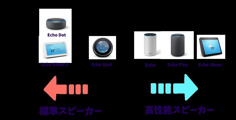 Amazon Echoの音質順の表