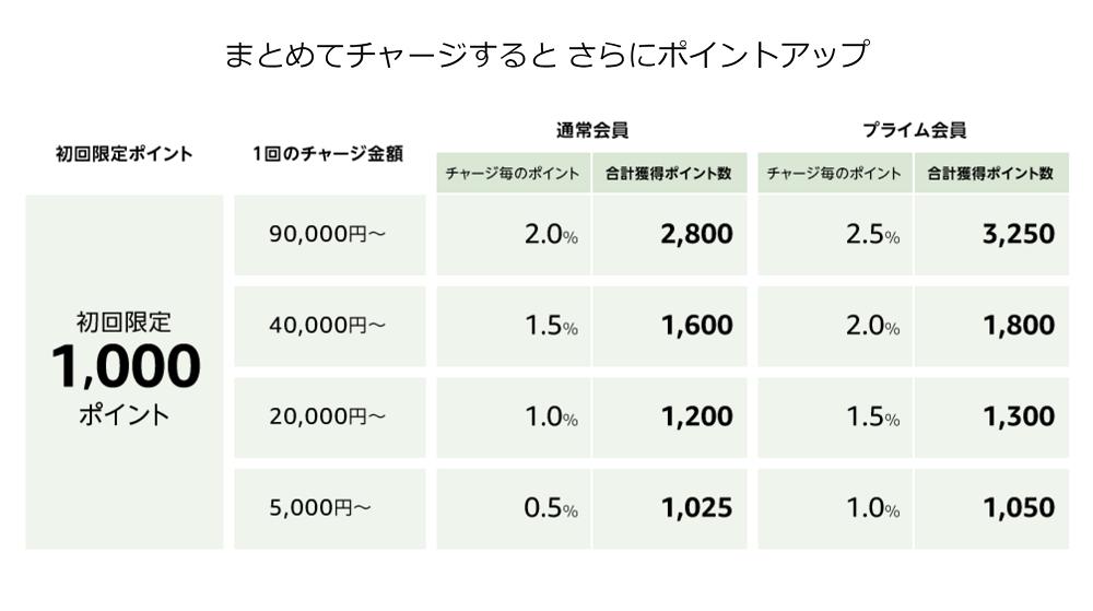 Amazonギフト券のキャンペーンポイント+最大2,5%還元