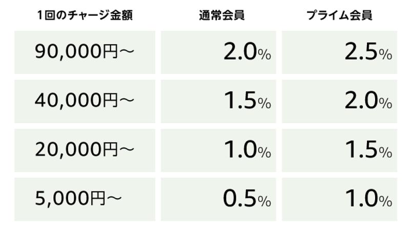 Amazonギフト券チャージタイプのポイント料率