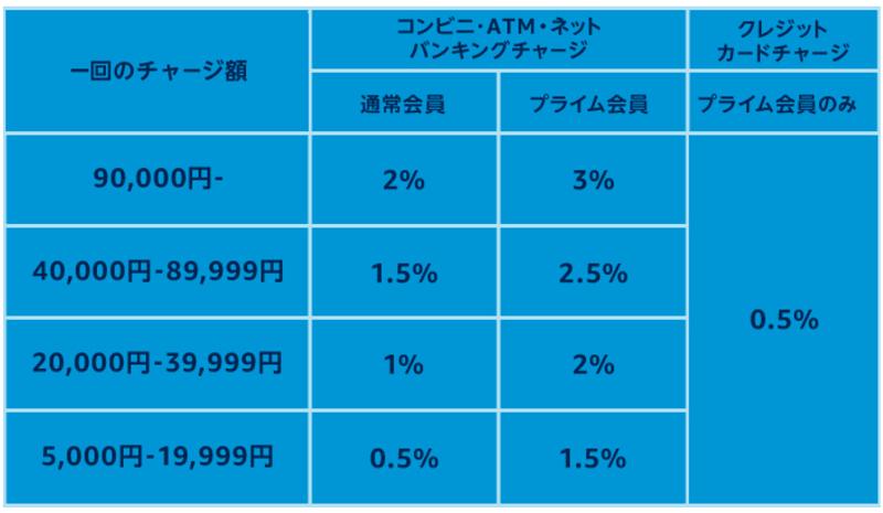 プライムデー2020年ギフト券のポイント付与率