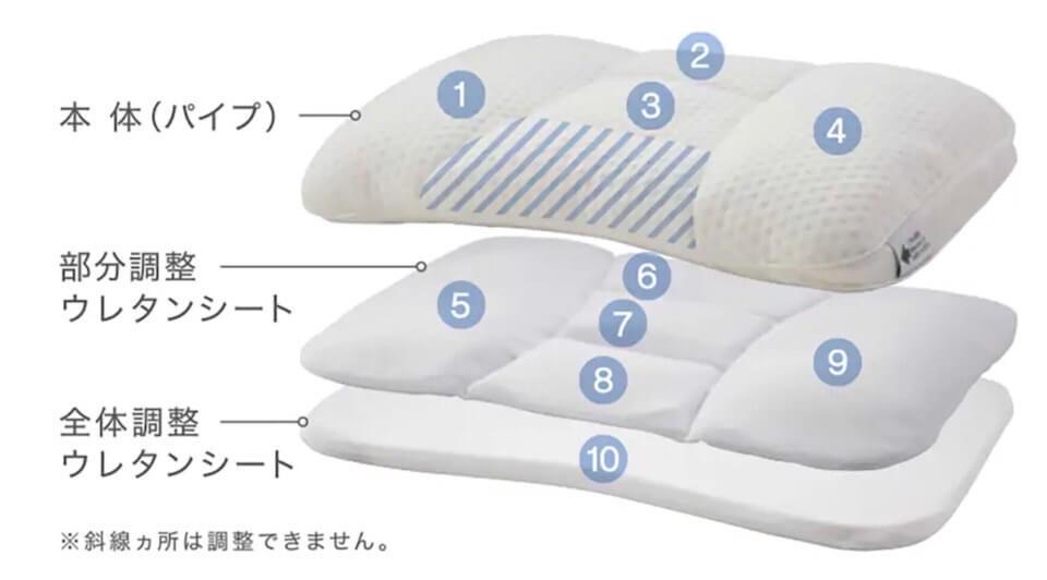 ニトリ 高さが10ヵ所調整できる枕の調整方法
